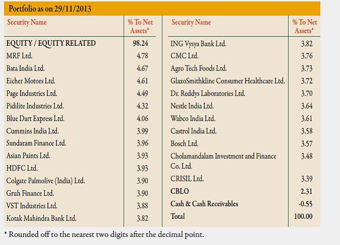 IDBI Tax Savings Fund portoflio