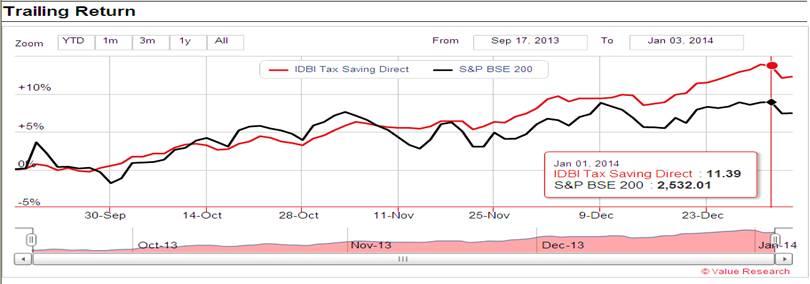 graph showing trailing returns for IDBI Tax Savings fund