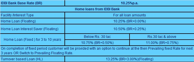Home Loan Interest Rates - Axis Bank