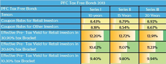 PFC Tax Free Bonds Yield